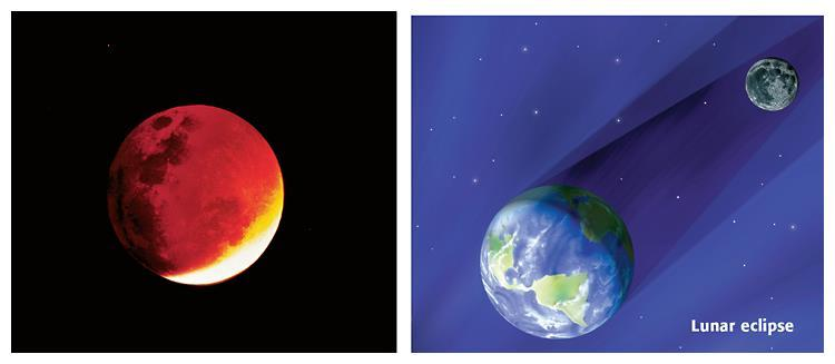 On the left, you can see that the moon can have a reddish color during a lunar eclipse.