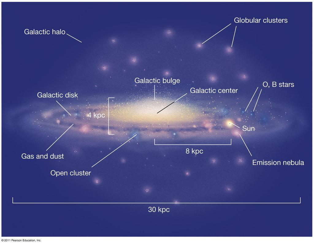 23.3 Galactic Structure This artist s conception shows