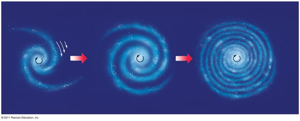 23.5 Galactic Spiral Arms The spiral arms cannot