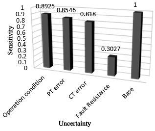 The amount of impact of each uncertainty on the index of probability of sensitivity of zone 1 of relay R 1 is shown in Fig. 12.
