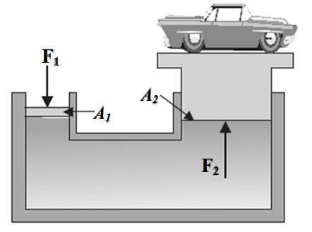Coordinator: Dr. Kunwar S. Wednesday, May 24, 207 Page: Q2. A 5000-N car on a hydraulic lift rests on a cylinder with a piston of radius r2 = 0.20 m as shown in Figure 7.