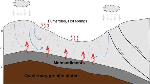 Depth (km) Extinct magmatic play types controlled by late Cenozoic to Quaternary plutons or batholiths