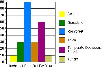 Grasslands receive more rain than the desert - enough to