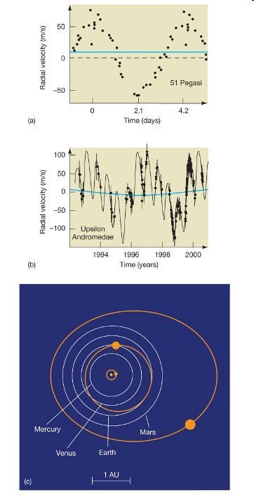 Detecting Extrasolar Planets by Radial Velocity This light curve is