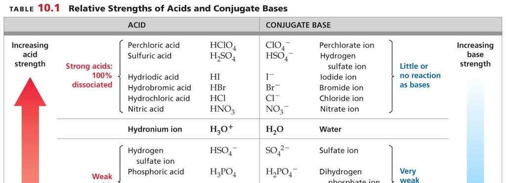 - - - Problem: Use the table above to identify the stronger acid in each pair.