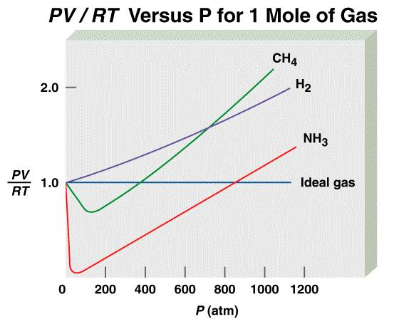 Behavior of Real Gases 04 Test of