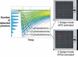 G-APD : photon counting Excellent single photon counting capability Pulse