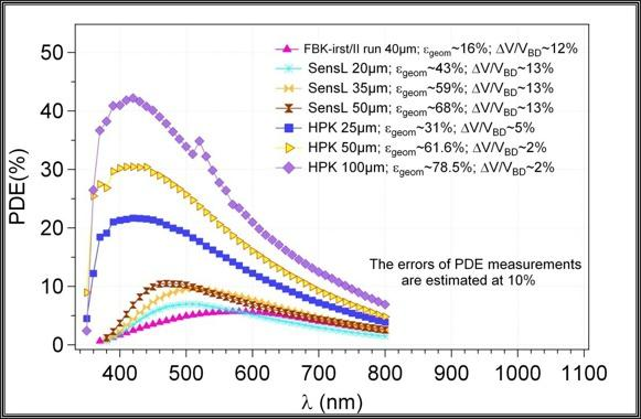 PDE : Photon Detection Efficiency ( PDEPMT = (QE) (ε_collection) (P_multiplication) ) D.
