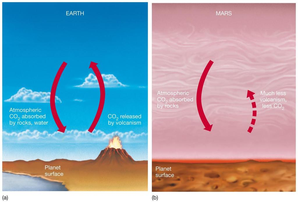 10.6 The Martian Atmosphere Mars may be victim of runaway greenhouse effect in the opposite sense of Venus s.