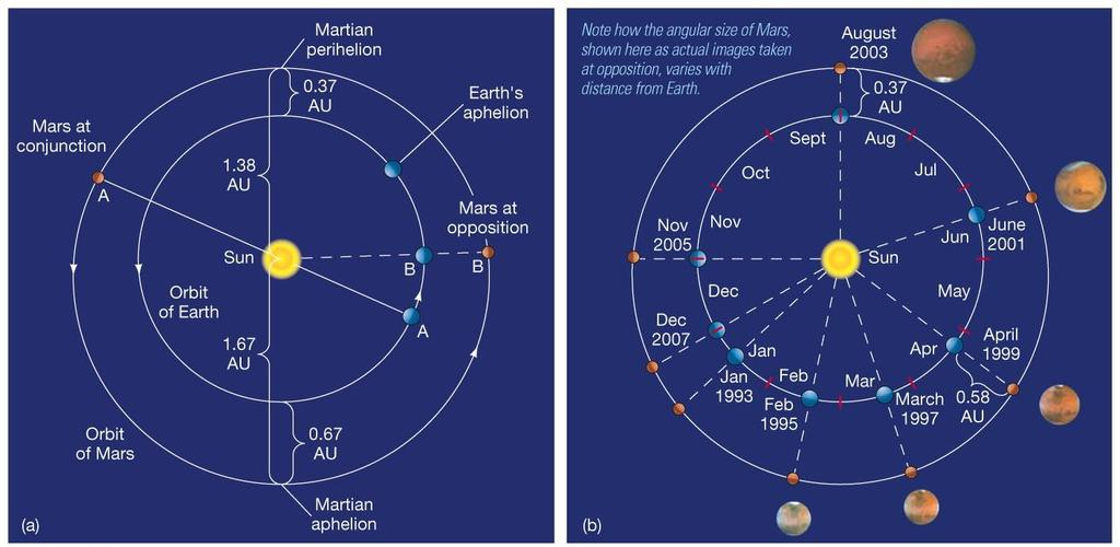 10.1 Orbital Properties Mars s orbit is fairly eccentric, which affects the amount of sunlight reaching it.