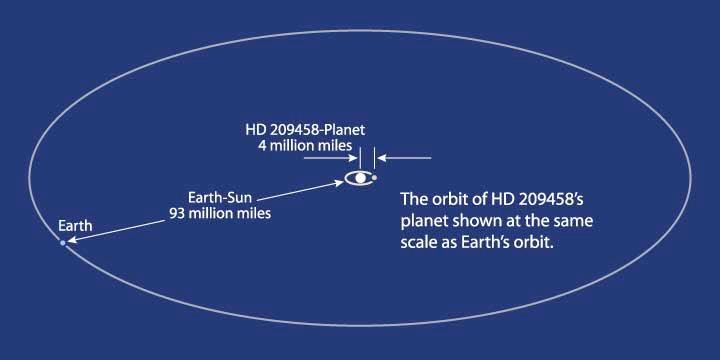 There has been a reported Extrasolar Planet with Measured Atmosphere Planet about 220 times the mass of