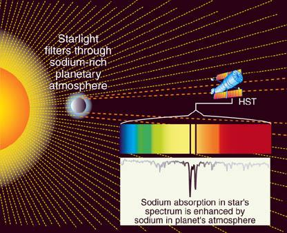 Planet Eclipses its Star Atmosphere can be detected via absorption