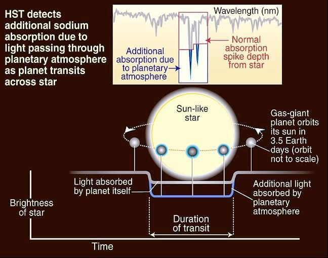 Sodium Absorption Line Detected Atmospheric absorption