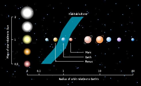 Other factor - the Habitable Zone Habitable Zone: the region