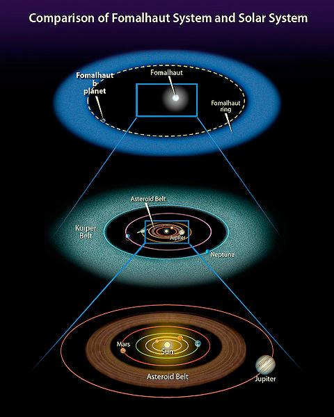 Fomalhaut (25 light years away) The possible presence