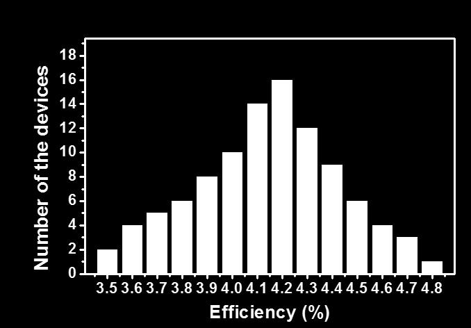 Supplementary Figure 14. Histogram of active-area PCEs obtained from 100 perovskite lateral perovskite solar cells. The average efficiency is 4.14%, and the maximum efficiency is 4.