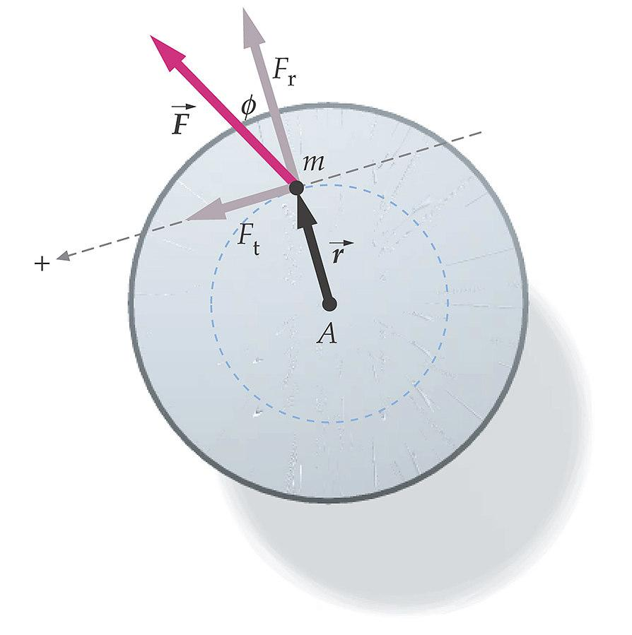 Torque (Disk) - F t - Component The radial component F r cannot cause a rotation.