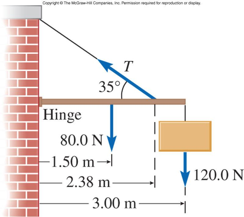 A sign is supported by a uniform horizontal boom of length 3.00 m and weight 80.0 N. A cable, inclined at a 35 angle with the boom, is attached at a distance of.38 m from the hinge at the wall.