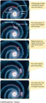star formation. Spiral arms are stationary shock waves, initiating star formation.