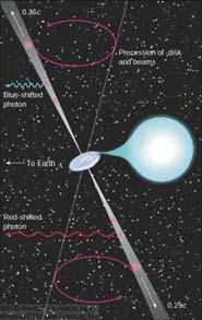 Some X-ray binaries show jets perpendicular to the accretion disk Model of the X-Ray Binary SS 433