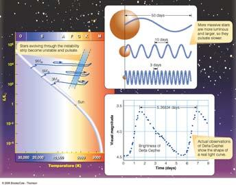 Determining the Structure of the Milky Way Measuring Distances: The Cepheid Method Galactic Plane Galactic Center