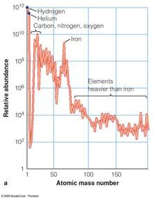 Hydrogen: Population II Many absorption lines also from heavier elements (metals): Population I