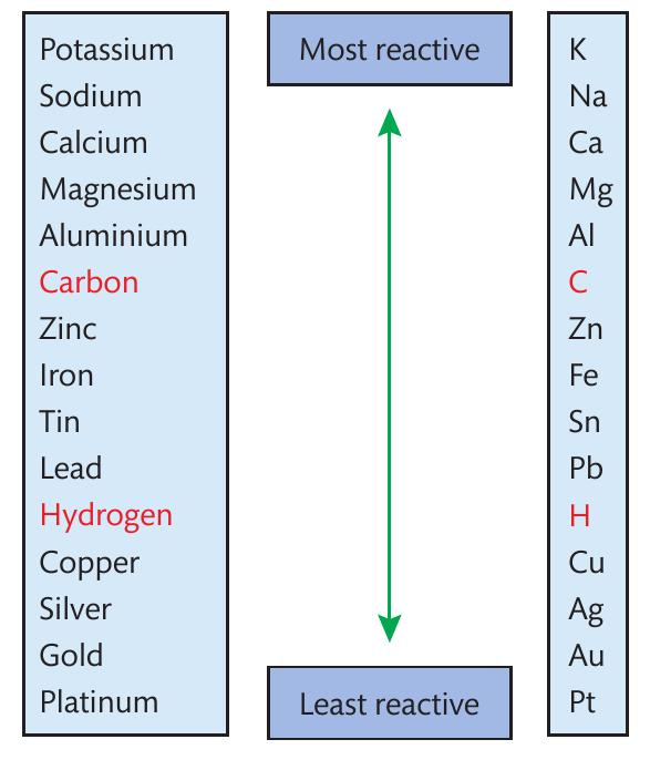 4.6 Reactivity series The reactivity series lists metals in order of reactivity with oxygen, water and acids. The most reactive metals are at the top of the list.