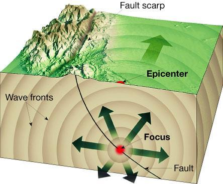 Earthquakes (cont d) Focus = starting point of the earthquake