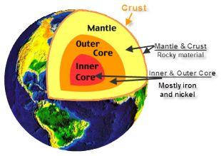 Earth s Structure Lithosphere = crust & upper mantle; tectonic plates