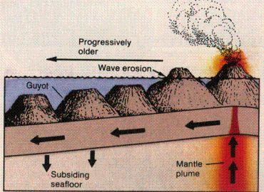 Hot Spots Plume of magma in the middle of a plate Hot spot stays when