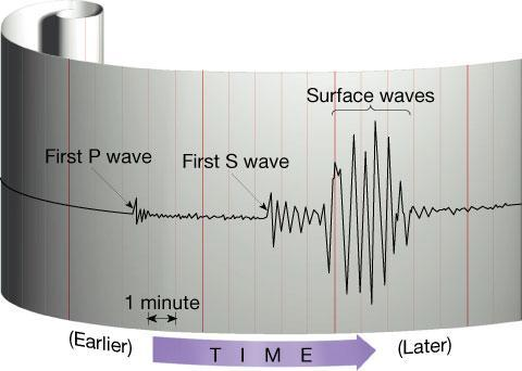 Seismogram printout of seismic waves traces of amplified,