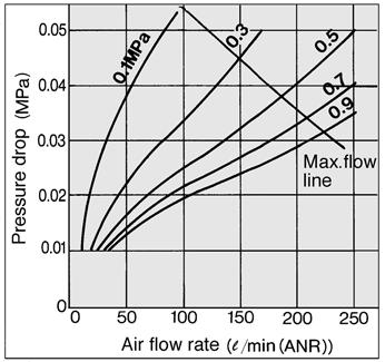 Series AME Flow Characteristics Note) Compressed air over