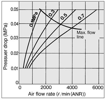 air flow into consideration. (Example) Inlet pressure: 0.
