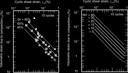 55: Relationship between volumetric shear strain, and cyclic shear strain, in terms of (a)