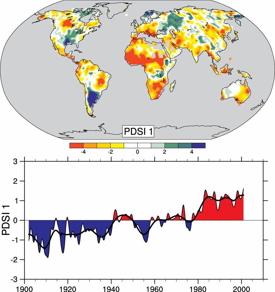 Drought is increasing most places Mainly decrease The most in rain over land important in tropics spatial and subtropics, pattern but enhanced (top) of by