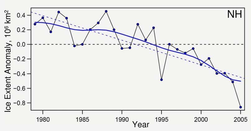stepwise drop during 1980s Arctic sea ice