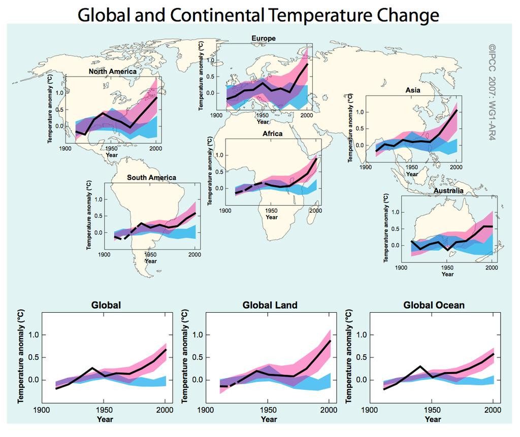 Understanding and Attributing Climate Change Continental warming