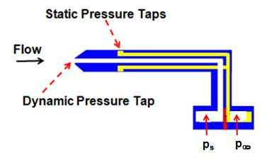 Figure 5: Pitot Tube. Figure 6: A Pitot tube mounted on an aircraft wing.