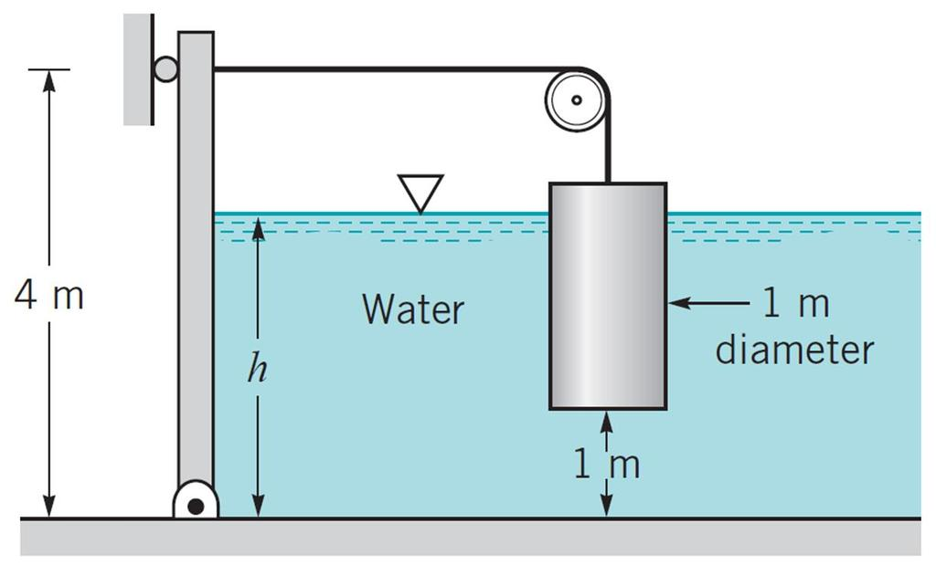 Buoyancy When a body is submerged or floating in a static fluid, the resultant force exerted on it by the fluid is called the buoyancy force.