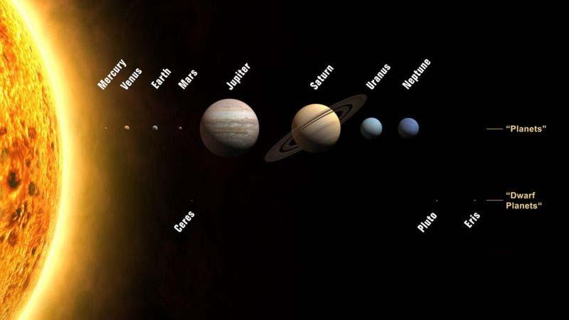 Habitable planets must orbit in the habitable zone of their parent star Habitable Zone water can