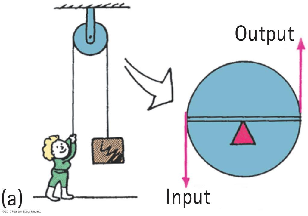 Machines Pulley operates like a lever with equal arms changes the direction of the input