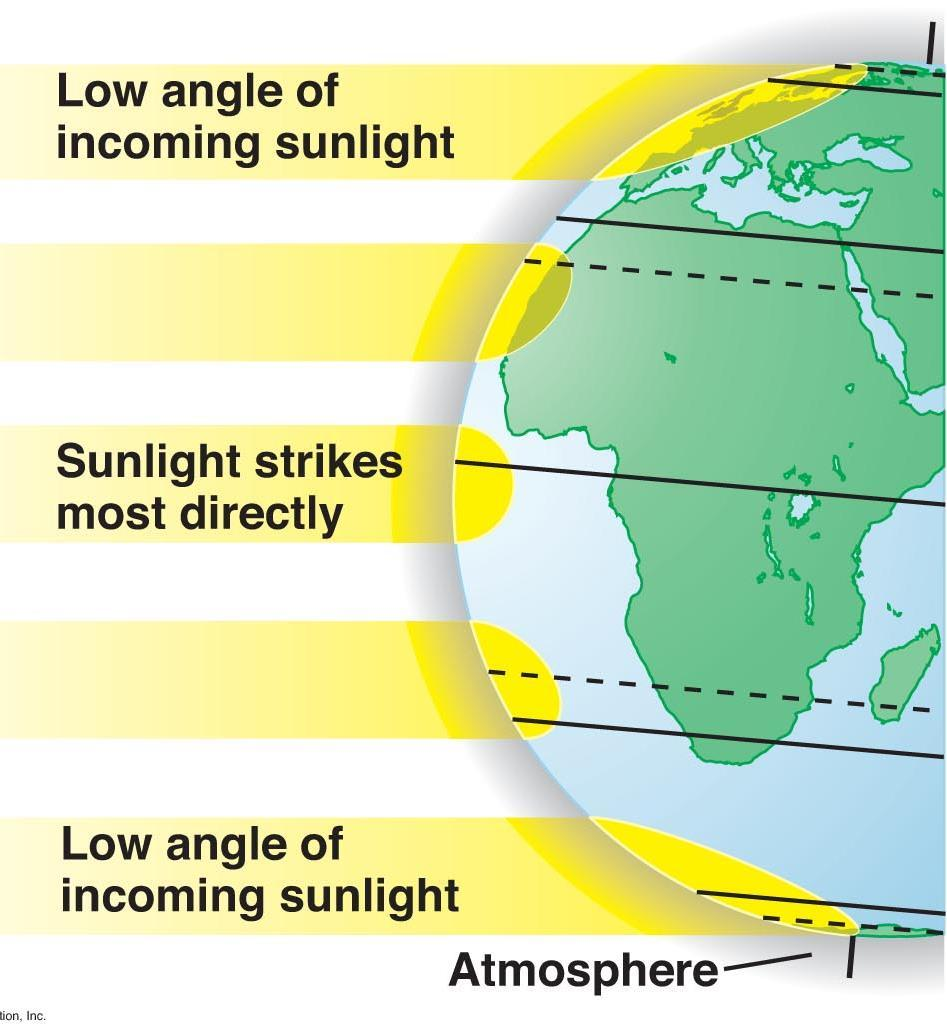 Temperatures differ between latitudes because the Earth is a sphere.