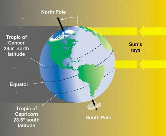 Seasons: The Earth is not only spherical, it is also tilted on its axis which causes seasons.