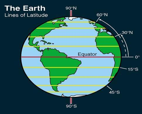 Latitude ranges from 0 o at the equator, to 90