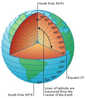 Latitude is actually a measurement of the angle