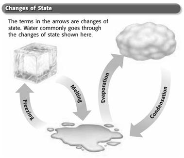 Objectives Describe how energy is involved in changes of state. Describe what happens during melting and freezing. Compare evaporation and condensation. Explain what happens during sublimation.