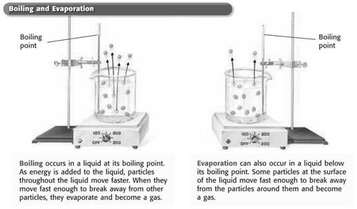 Evaporation: Liquid to Gas, continued Effects of Pressure on Boiling Point The boiling point of a liquid decreases as atmospheric pressure decreases.