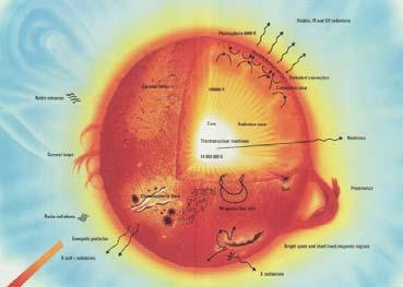 The Sun Life Cycle of a Star Energy produced by fusion- joining of two small nuclei to form a larger