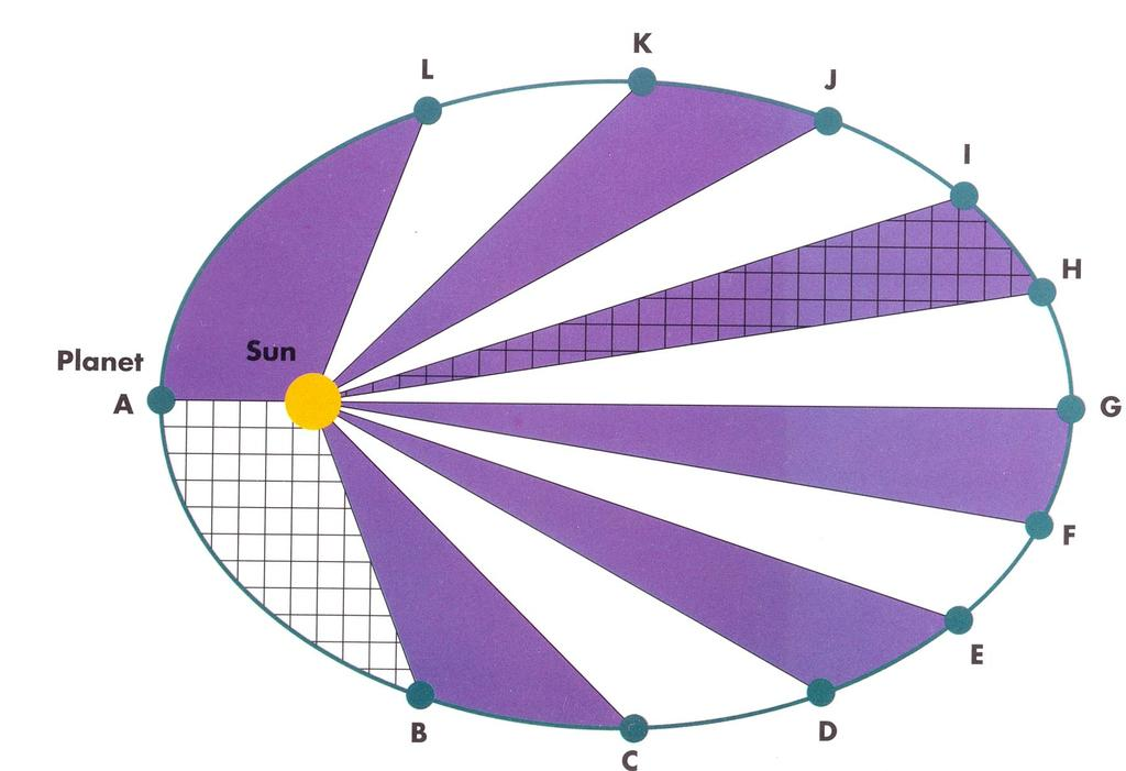 Law of Ellipses: Planets orbit the sun in a path described as an ellipse. faster A planet moves closest to the sun, and furthest from the sun.