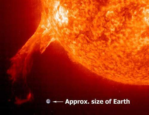 The Sun Provides most of the energy received by the Earth and other planets Radius: 696,000 km (108 radius of Earth) Mass: 333,000 mass of Earth It contains 99.
